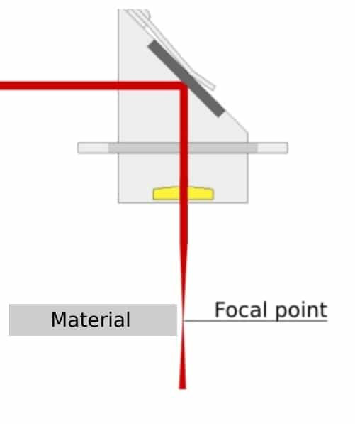 setting the proper focus in your k40 k40 laser